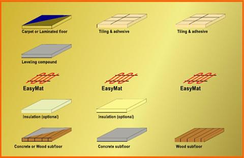 Easy Mat Floor Structure